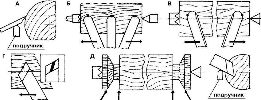 Примеры основных работ ручным инструментом при деревообработке: А - черновое точение; Б,В - первый проход; Г- срезание стружки; Д - торцовка детали