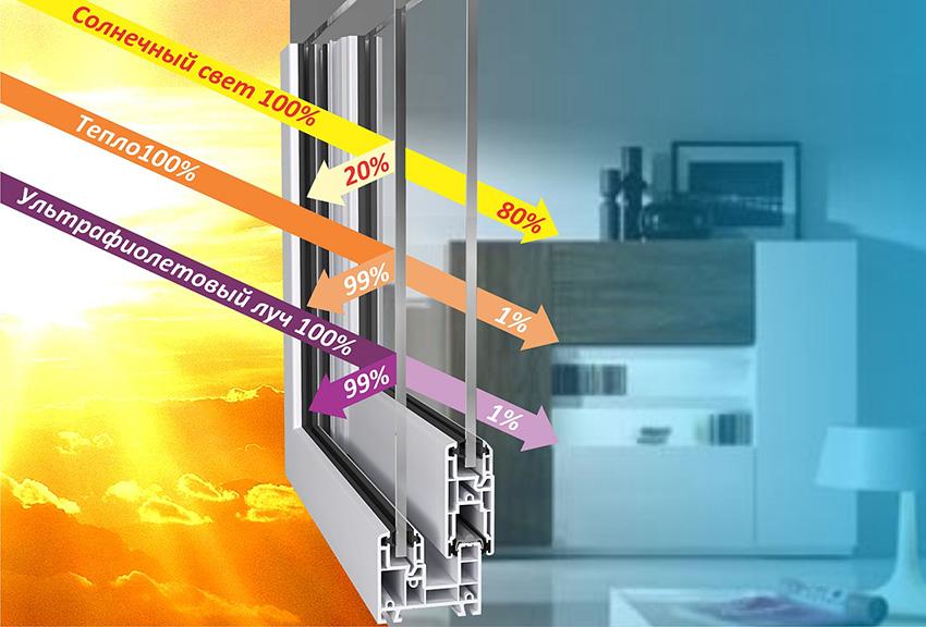 Энергосберегающие окна, благодаря особой технологии изготовления, блокируют тепловое излучение