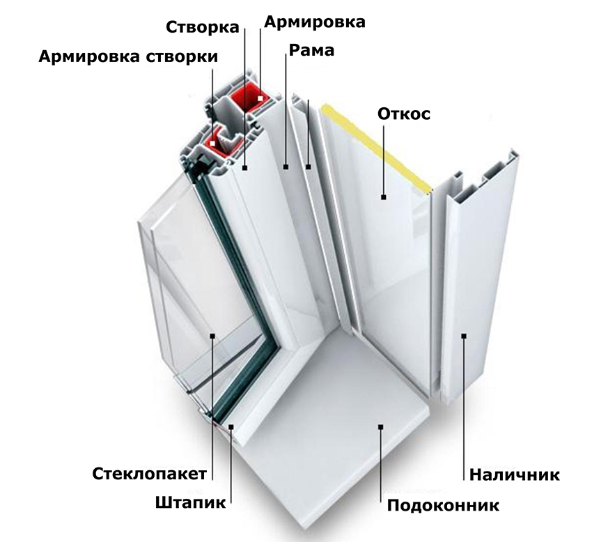 Пластиковое окно состоит из многих конструктивных элементов