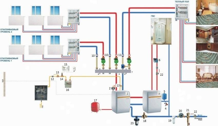 """Схема отопления дома с напольным котлом, погодозависимой автоматикой и бойлером: 1 - котел; 2 - набор устройств безопасности; 3 - бойлер; 4 - группа безопасности бойлера 3/4"""" 7 бар; 5 - гидроаккумулятор 12л/10 бар; 6 - насос; 7 - 3-х контурный коллектор; 8 - кронштейн с комплектом крепежа; 9 - комплект подключения к котлу (1,0 и 1,2 м); 10 - модуль прямой; 11 - модуль смесительный с электроприводом; 12 - КТЗ-20 Ду 20; 13 - кран 11Б27П Ду 20; 14 - клапан КЭГ 9720 Ду 20 (220 В); 15 - сигнализатор; 16 - счетчик газа; 17 - расширительный бак 35 л/3 бар; 18 - клапан подпиточный; 19 - фильтр картриджный тонкой очистки 1""""; 20 - счетчик воды; 21 - фильтр с ручной промывкой 1""""; 22 - кран шаровый для воды; 23 - дозатор полифосфатный"""