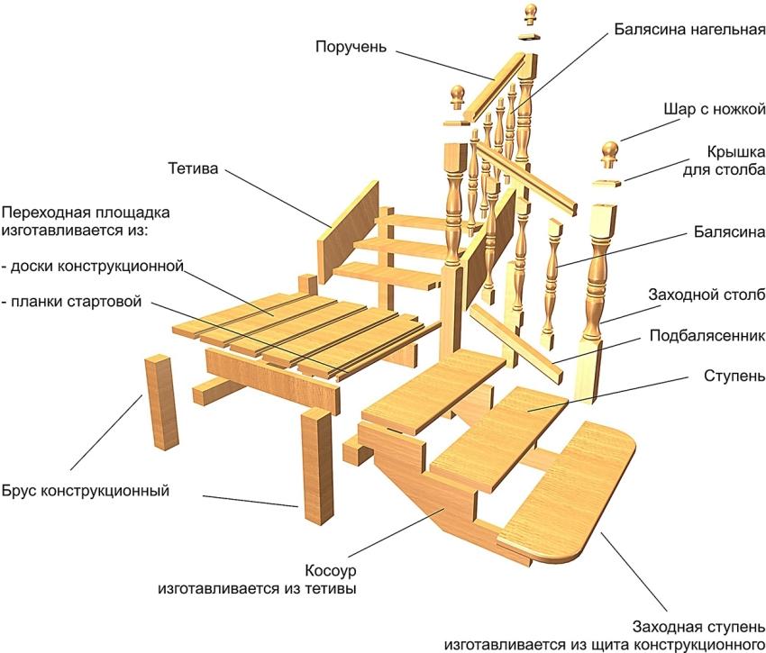 Схема размещения элементов деревянной лестницы