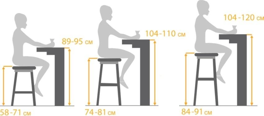 Стандартная высота барной стойки и соответствие размеров стула к ней
