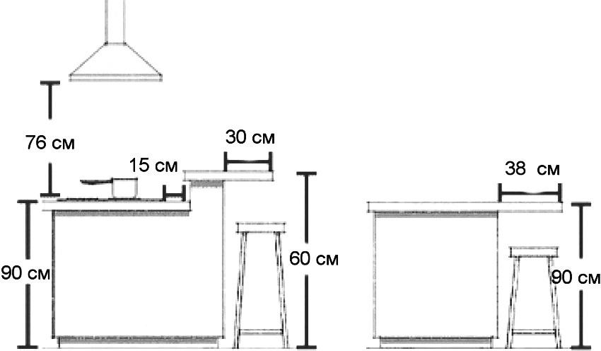 Функциональные размеры барного стола и стойки для комфортного использования