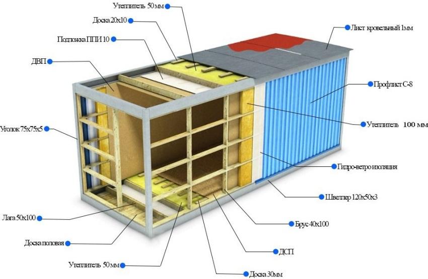 Схема утепления контейнерного домика