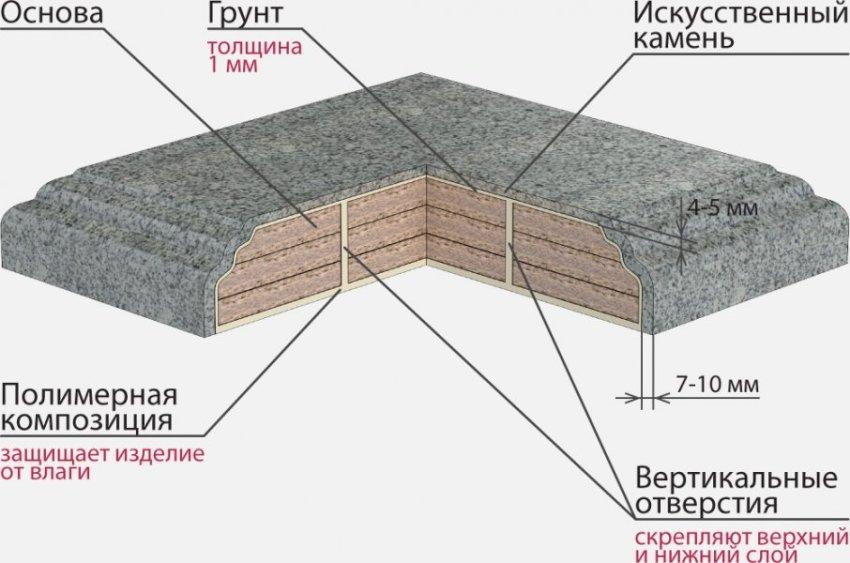 Схематическое изображение полиэфирного искусственного камня