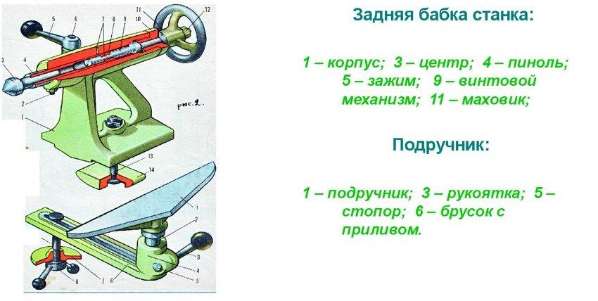 Схема подручника для токарного станка на эксцентриковом зажиме