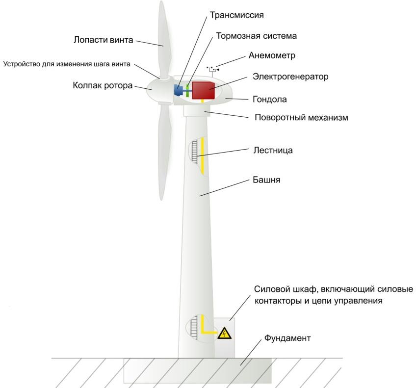 Устройство ветрогенерирующей конструкции