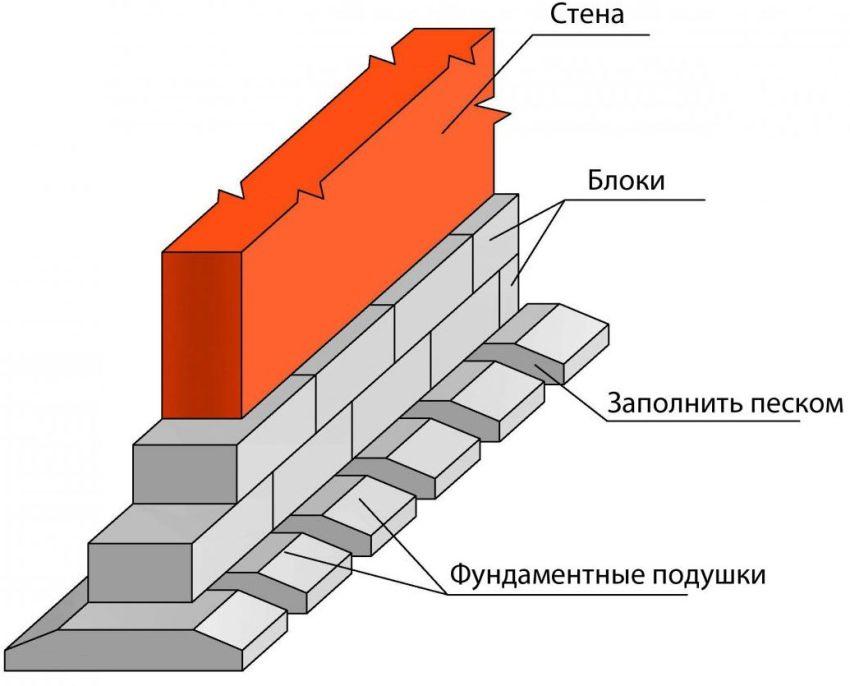 Во время стоительства зимнего сада рекомендуется сделать ленточный фундамент, заложив его на глубину 80—100 см, с высотой цоколя 6—10 см