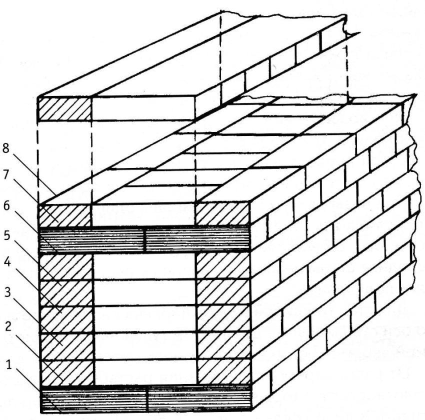 Схема кладки кирпича: 1. тычковый ряд; 2-6. ложковые ряды; 7, 8. перевязка в полкирпича