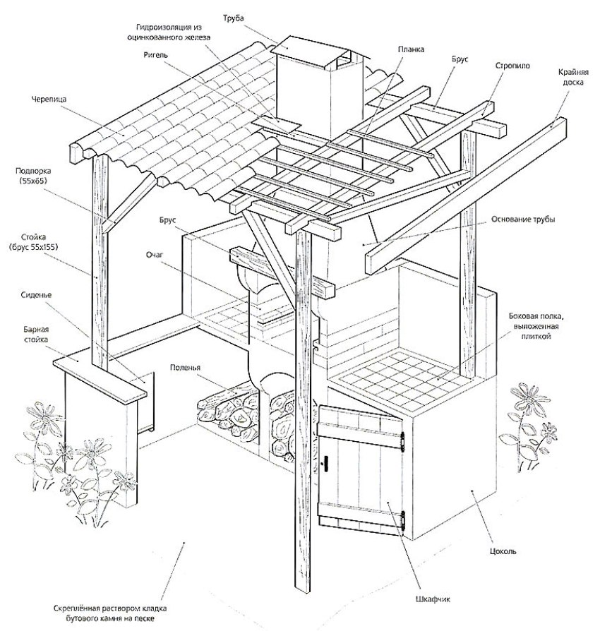 Drawing of a barbecue from a brick in a gazebo