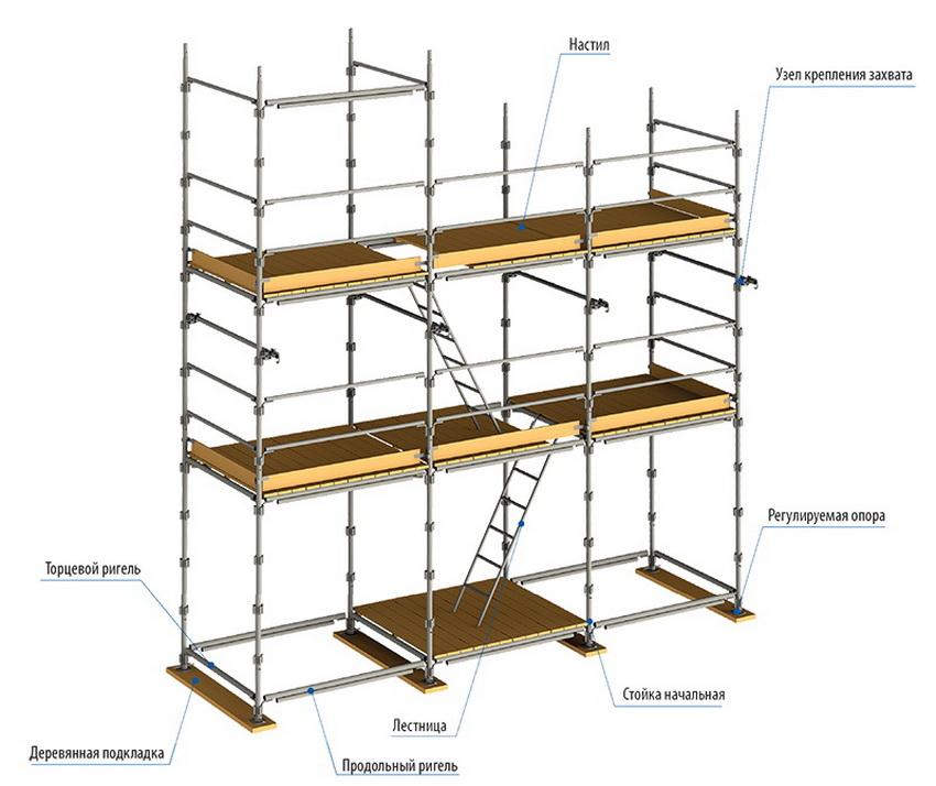 Схема сборки строительных лесов штыревого типа