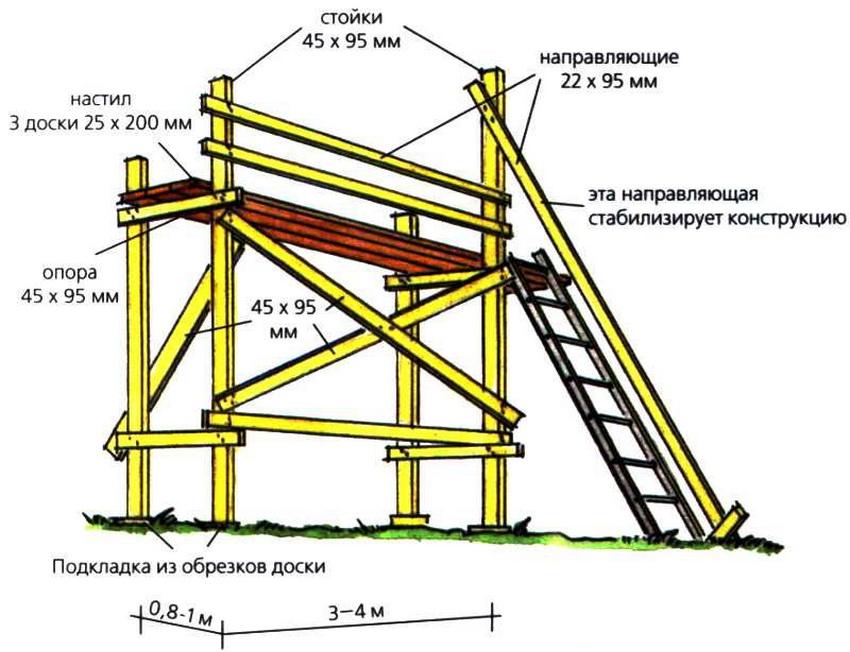 Схема сборки деревянных строительных лесов своими руками