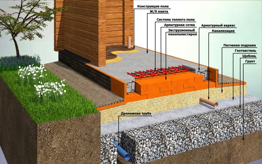 Для того чтобы плита всегда оставалась сухой, важно правильно организовать дренажную систему фундамента