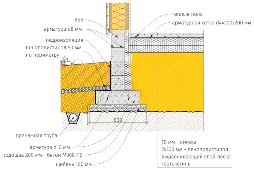 Технология изготвления финской плиты пошагово