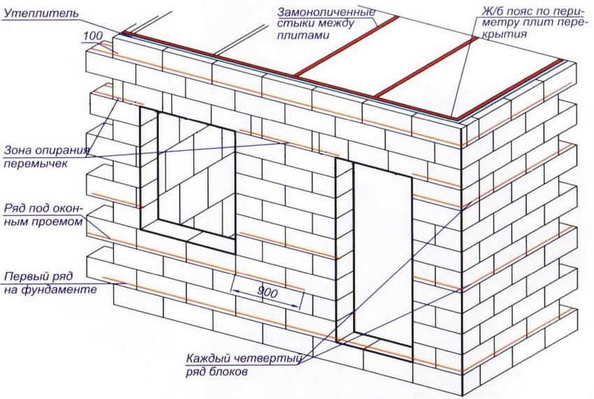 Схема армирования постройки из газобетона