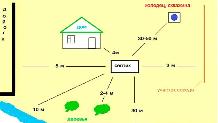 Схема допустимого расстояния скважины по отношению к септику