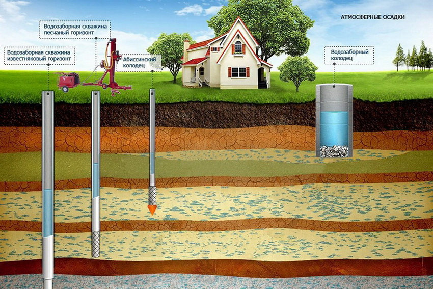 Схема глубины расположения грунтовых вод