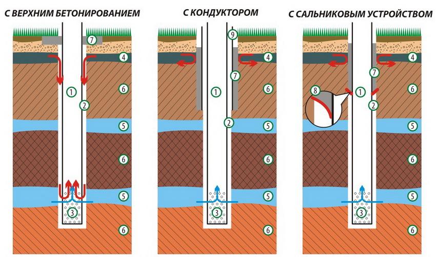 """Варианты исполнения скважины. 1-эксплуатационная колонна, 2- затрубное пространство, 3- фильтровая часть колонны, 4- """"верховодка"""", 5 - водоносные пласты, 6 - водоупорные пласты (плотные глины), 7 - цементная заливка, 8 - сальниковое устройство, 9 - глухая стальная колонна (кондуктор)"""
