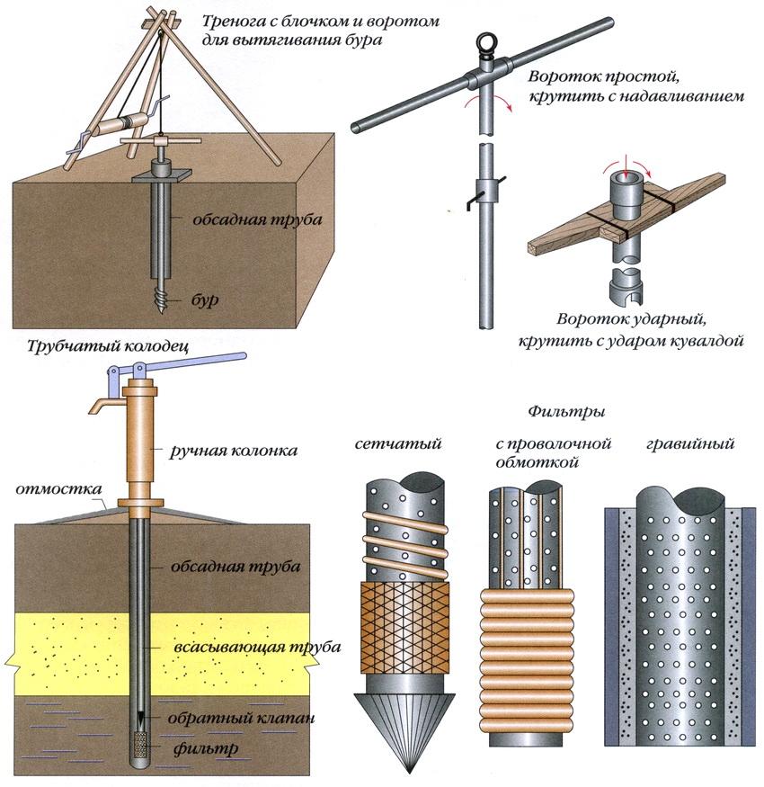 Схема бурения скважины своими руками при помощи треноги и подъемного блока