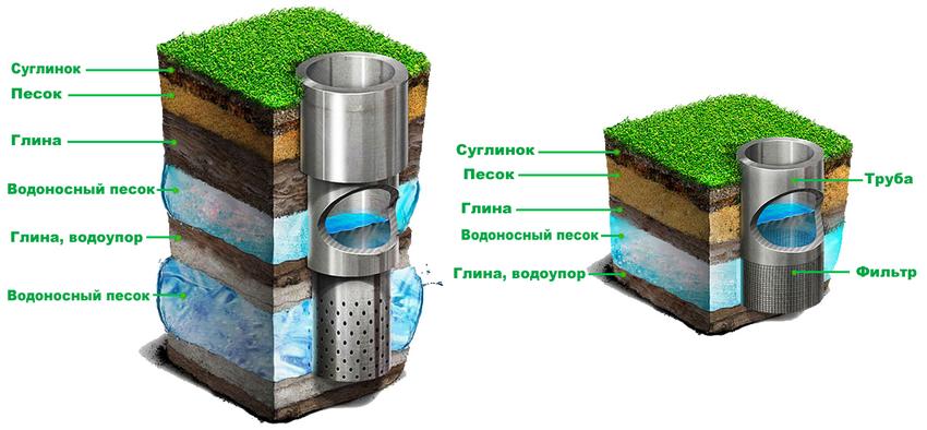 Расположение артезианской воды в пластах земли в сравнении с обычным колодцем