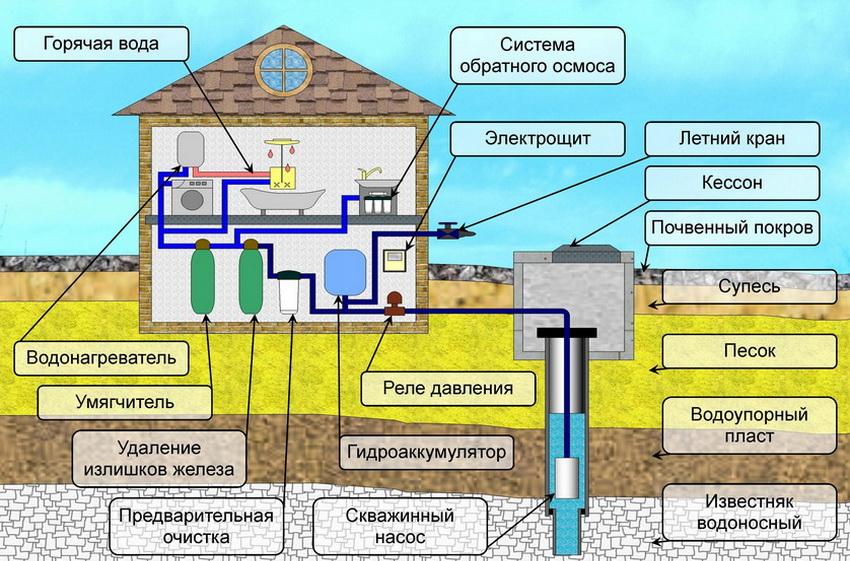 Система водоснабжения дома и участка из артезианской скважины