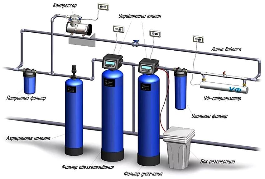 Схема установки ступенчатой системы очистки воды со скважины