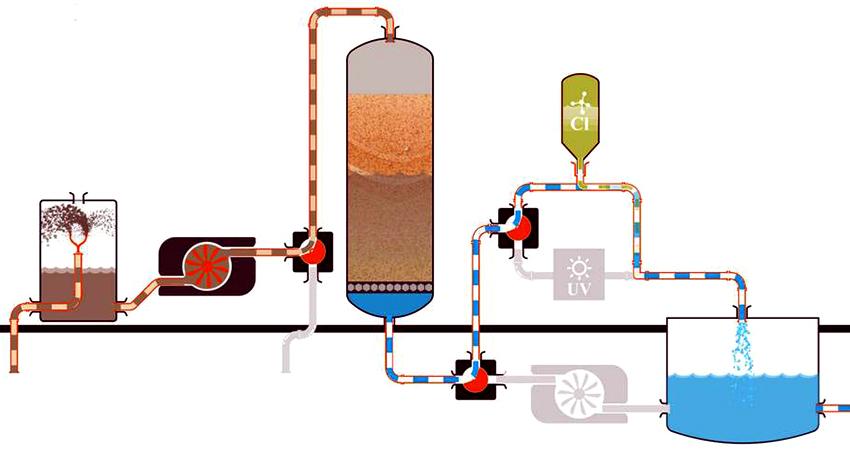 Схема с поэтапным очищением воды с помощью нескольких фильтров