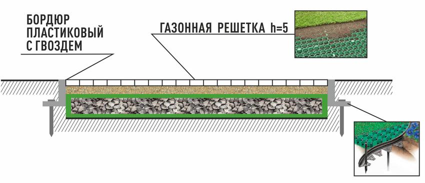 Схема укладки газонной решетки