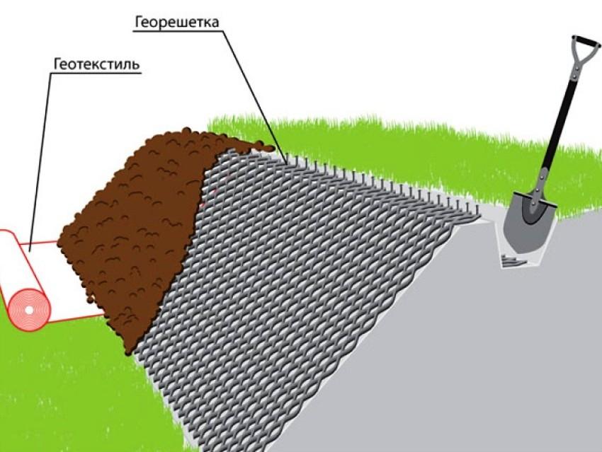 Схема комбинированного укрепление осыпающихся склонов