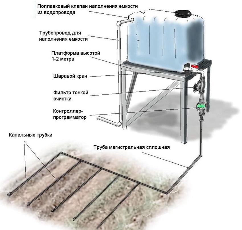 Устройство автоматической капельной системы полива из емкости