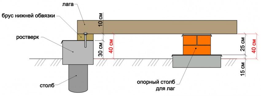 Схема фундамента под каркасный гараж