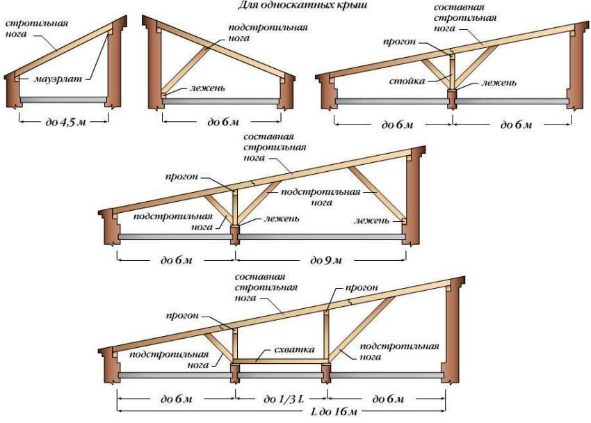 Схема односкатной крыши для гаража