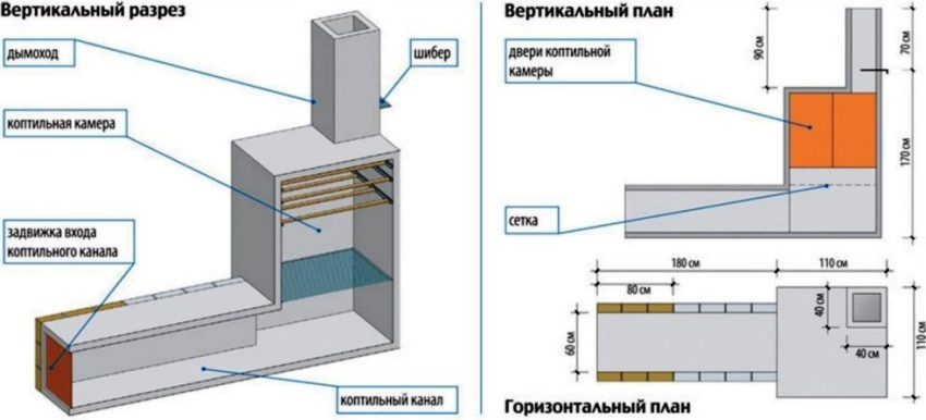 Рисунок-схема коптильни горячего типа