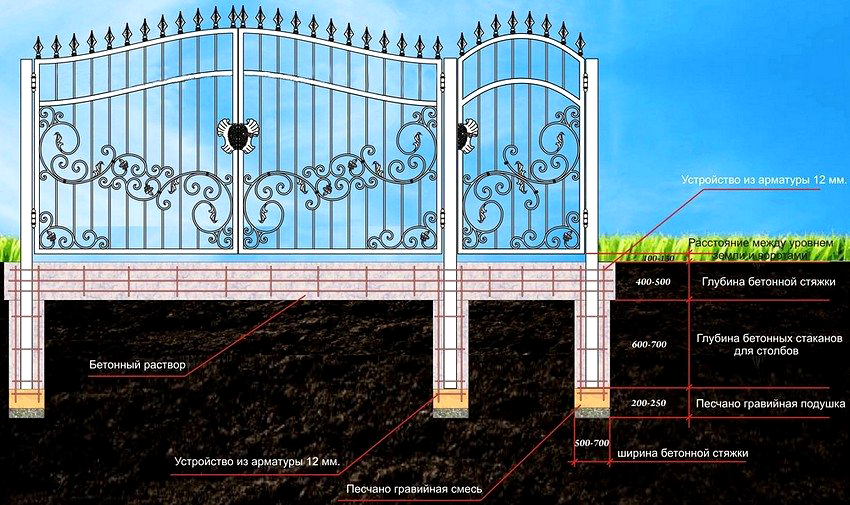 Схема размещения опор для распашных кованых ворот