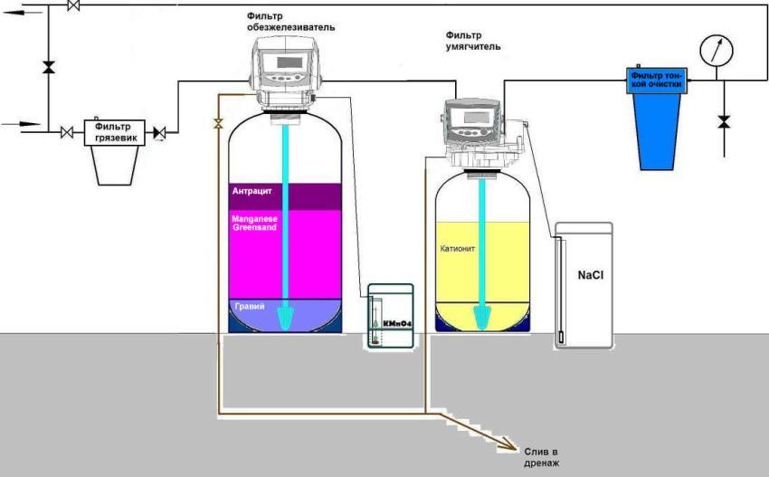 Технологическая схема системы очистки воды с реагентным обезжелезивателем