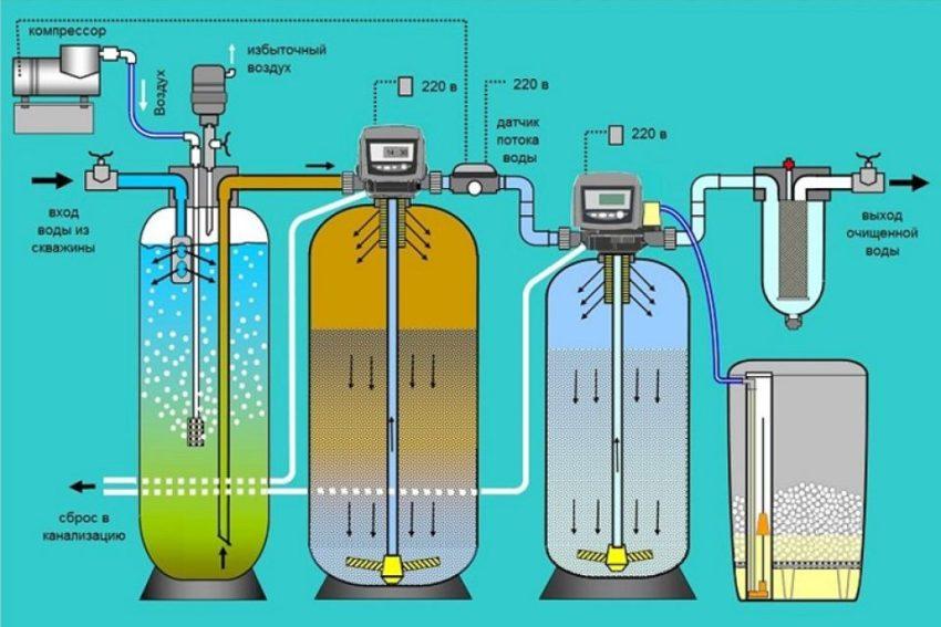 Хорошая система очистки состоит из нескольких элементов для решения типовых проблем удаления железа из воды