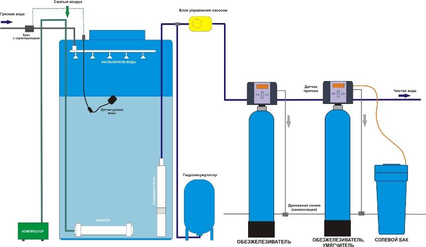 Метод безнапорной аэрации заключается в искусственном насыщении воды воздухом, кислород которого окисляет растворенное железо