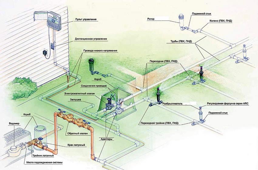 Схема расположения системы автоматического орошения на участке