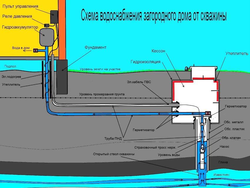 Схема водоснабжение частного дома из скважины