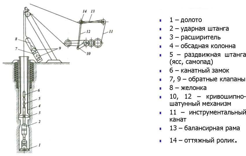 Ударно-канатная схема с желонкой и пробойным долотом
