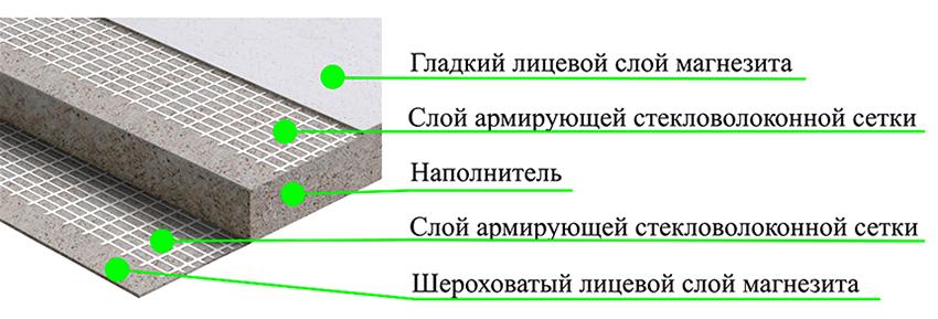 Состав стекломагнезитовой плиты