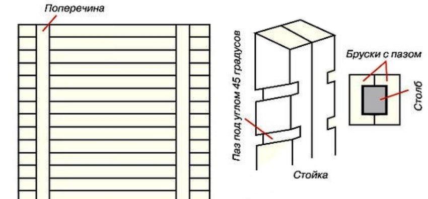 Чтоб установить забор-жалюзи, нужно знать его конструктивные особенности