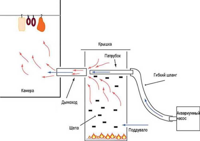 Дымоходный элемент для дымогенератора лучше делать из стали, которая обладает более высокой теплопроводностью