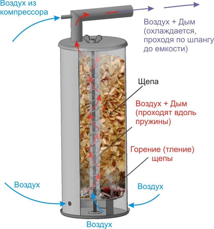 В основе конструкции дымогенератора – корпусный элемент, который может быть округлой или цилиндрической формы