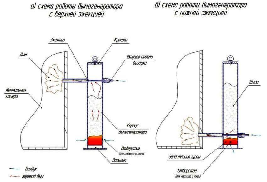Схема работы дымогенератора с разным типом эжекции