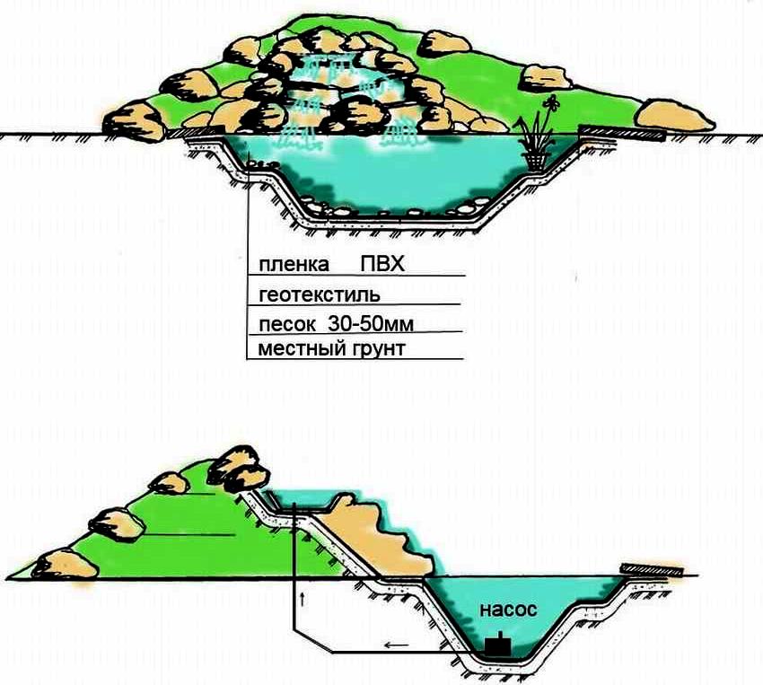 Схема изготовления водопада с водоемом своими руками