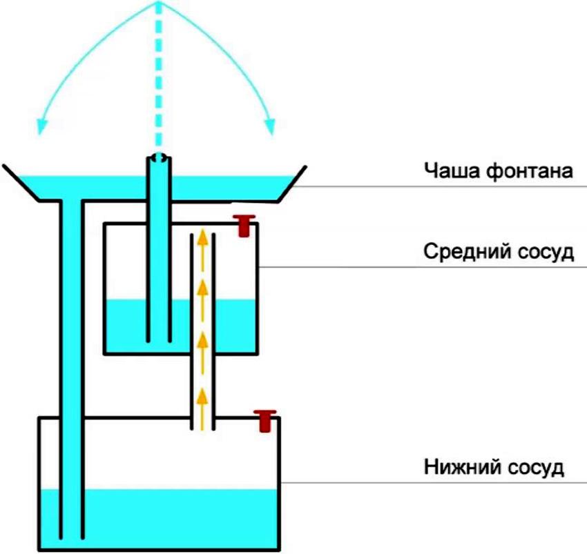 Схема установки фонтана без насоса своими руками на участке
