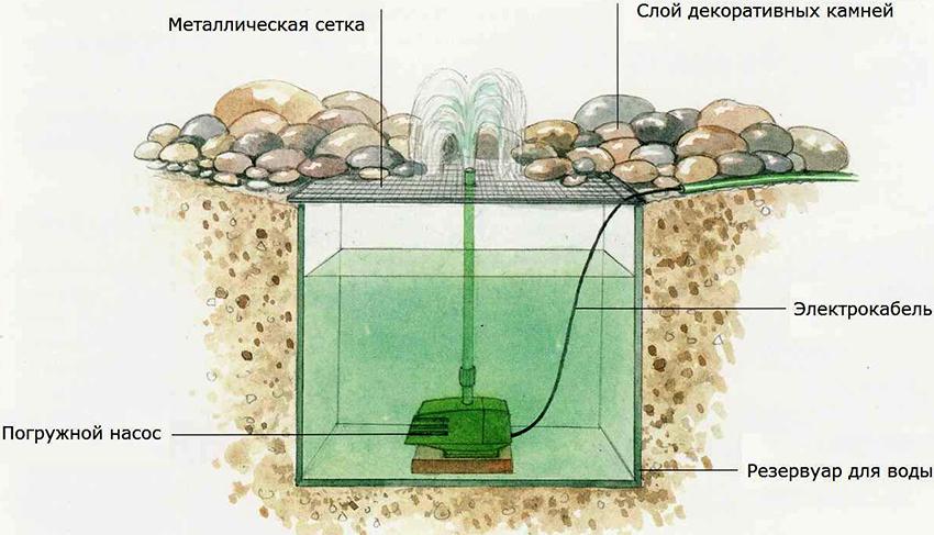 План установки мини-фонтана, декорированного камнями