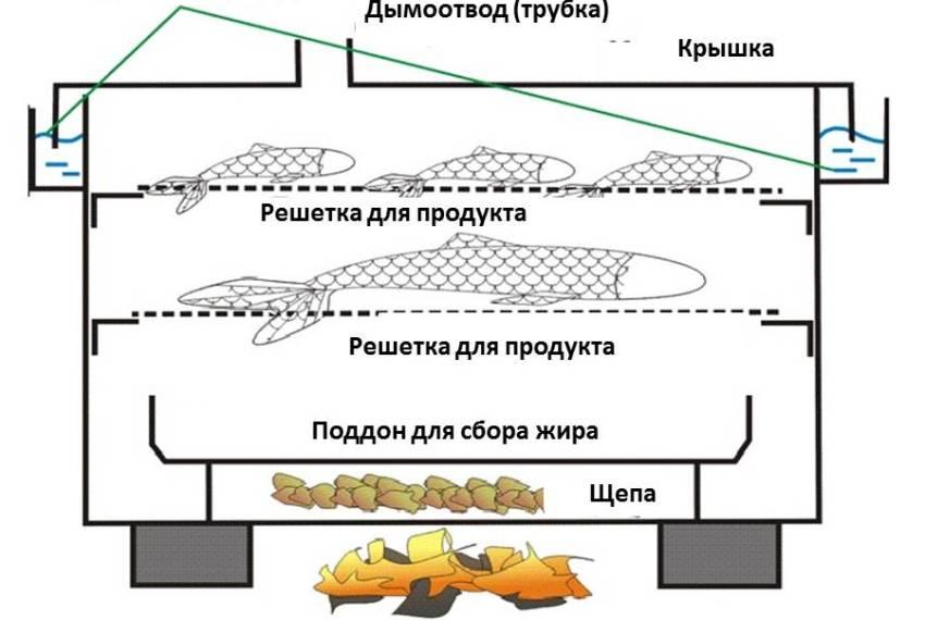 Для фиксации решеток на стенках поверхности коптилки, нужно заранее сделать специальные уголки