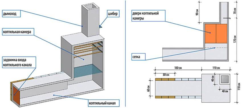 Схема самодельной коптильни горячего копчения